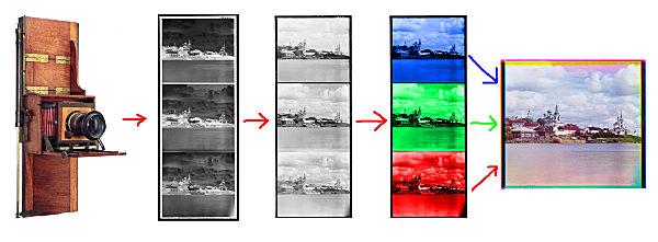 Image result for three-strip technicolor